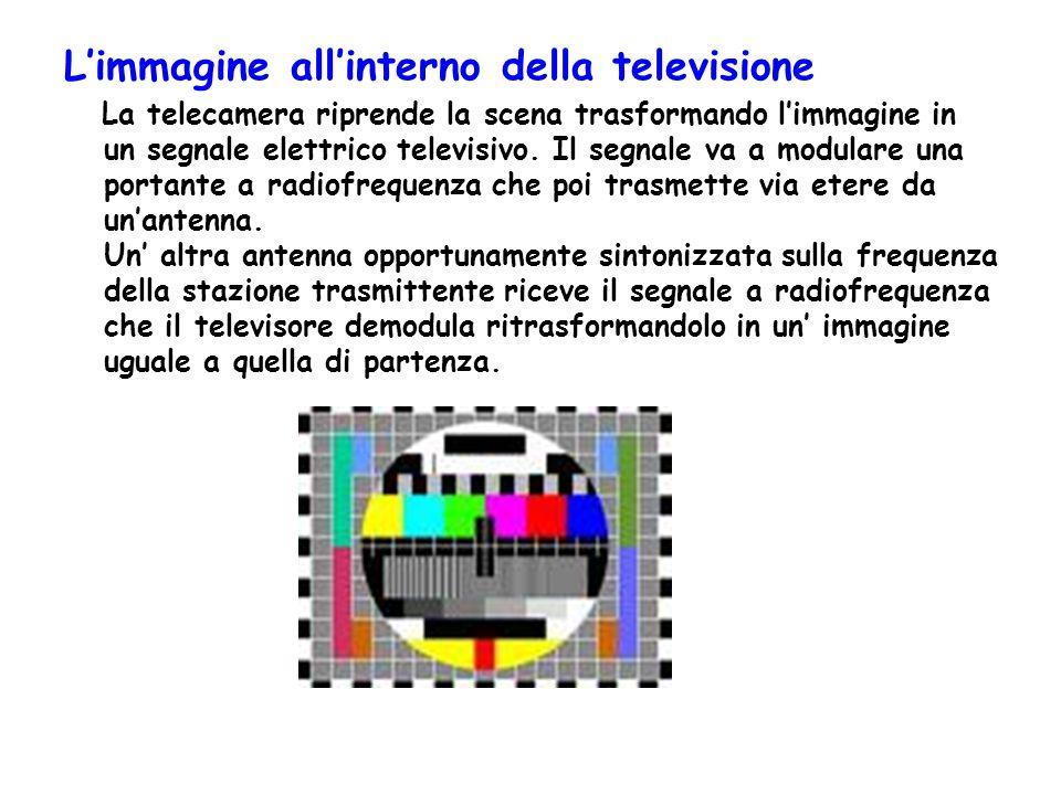 Limmagine allinterno della televisione La telecamera riprende la scena trasformando limmagine in un segnale elettrico televisivo. Il segnale va a modu