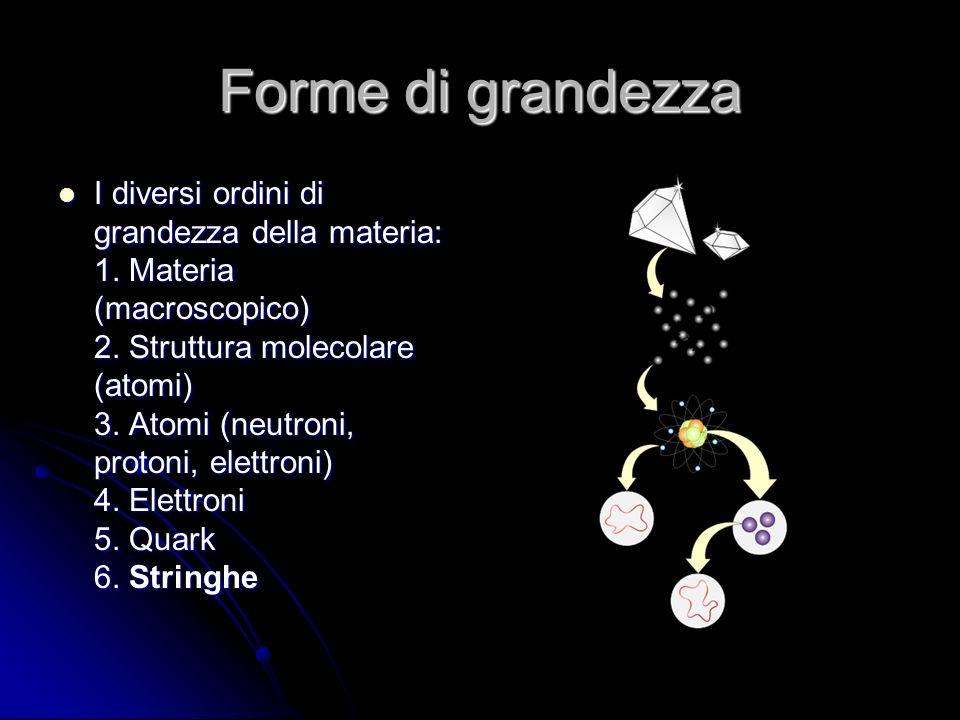 Forme di grandezza I diversi ordini di grandezza della materia: 1. Materia (macroscopico) 2. Struttura molecolare (atomi) 3. Atomi (neutroni, protoni,