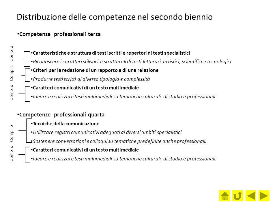 Distribuzione delle competenze nel secondo biennio Competenze professionali terza Caratteristiche e struttura di testi scritti e repertori di testi sp