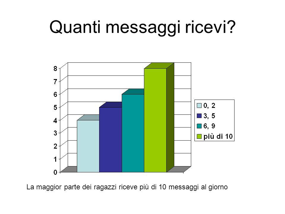 Quanti messaggi ricevi La maggior parte dei ragazzi riceve più di 10 messaggi al giorno