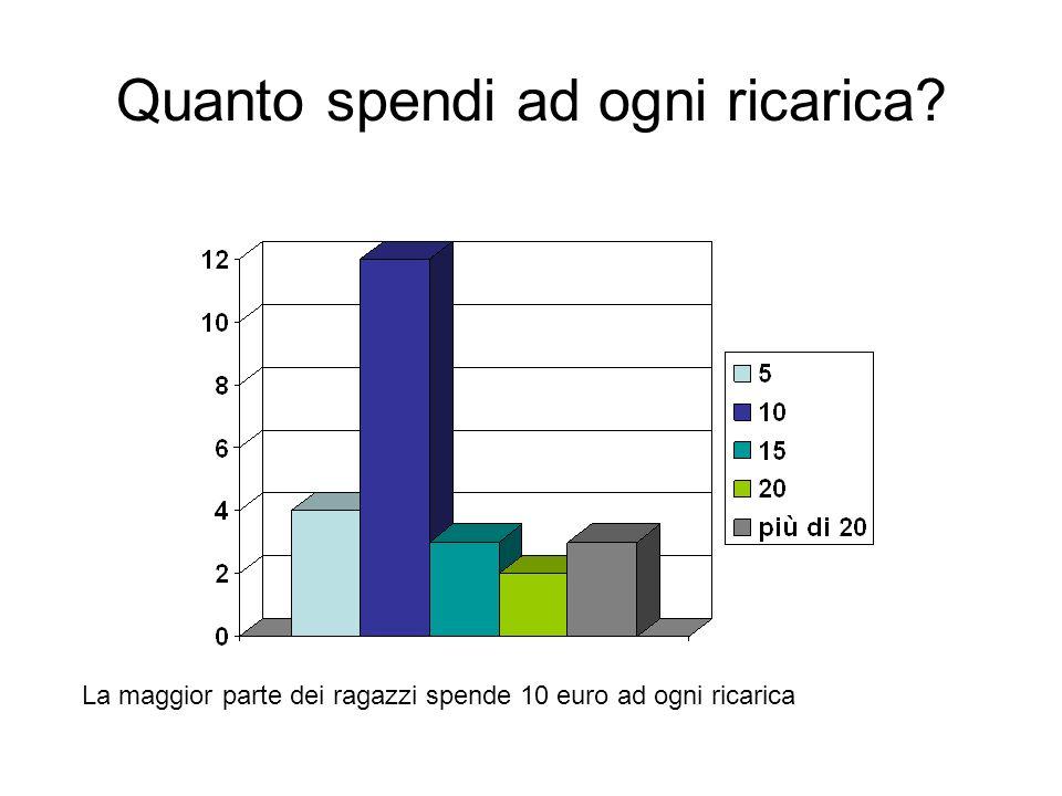 Quanto spendi ad ogni ricarica La maggior parte dei ragazzi spende 10 euro ad ogni ricarica