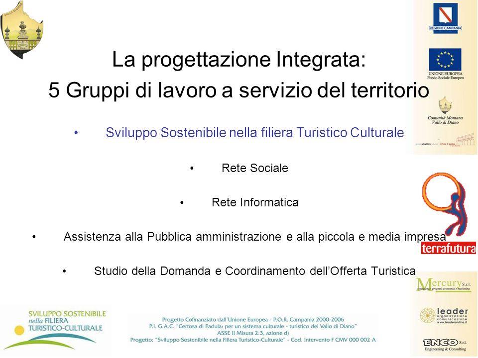 La progettazione Integrata: 5 Gruppi di lavoro a servizio del territorio Sviluppo Sostenibile nella filiera Turistico Culturale Rete Sociale Rete Info