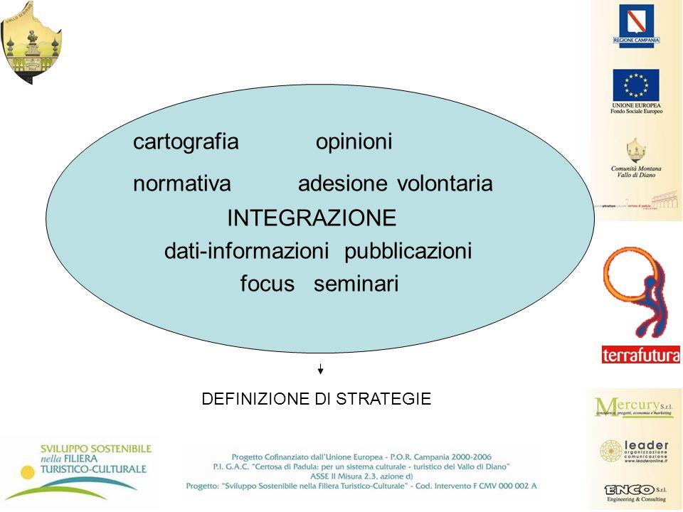 cartografia opinioni normativa adesione volontaria INTEGRAZIONE dati-informazioni pubblicazioni focus seminari DEFINIZIONE DI STRATEGIE
