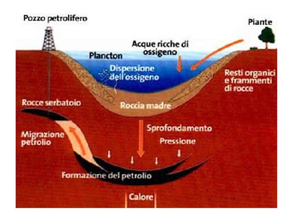 Il petrolio ha densità minore dell acqua salmastra che riempie gli interstizi dell argillite, della sabbia e delle rocce di carbonati che costituiscono la crosta terrestre: