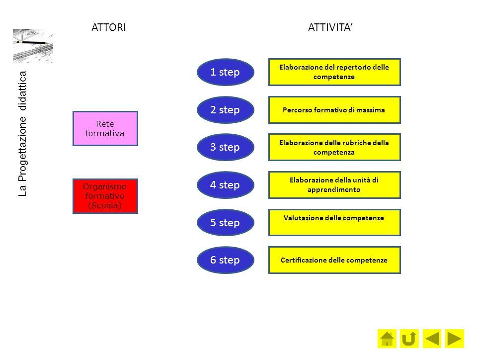 Elaborazione del repertorio delle competenze Percorso formativo di massima Rete formativa Organismo formativo (Scuola) Elaborazione delle rubriche della competenza Elaborazione della unità di apprendimento Valutazione delle competenze Certificazione delle competenze ATTORI ATTIVITA 1 step 2 step 3 step 4 step 5 step 6 step La Progettazione didattica