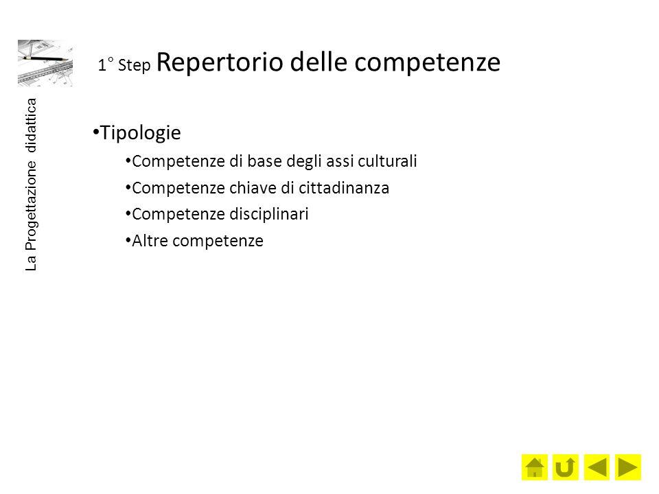 1° Step Repertorio delle competenze Tipologie Competenze di base degli assi culturali Competenze chiave di cittadinanza Competenze disciplinari Altre competenze La Progettazione didattica