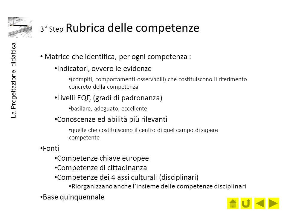 3° Step Rubrica delle competenze Matrice che identifica, per ogni competenza : Indicatori, ovvero le evidenze (compiti, comportamenti osservabili) che costituiscono il riferimento concreto della competenza Livelli EQF, (gradi di padronanza) basilare, adeguato, eccellente Conoscenze ed abilità più rilevanti quelle che costituiscono il centro di quel campo di sapere competente Fonti Competenze chiave europee Competenze di cittadinanza Competenze dei 4 assi culturali (disciplinari) Riorganizzano anche linsieme delle competenze disciplinari Base quinquennale La Progettazione didattica