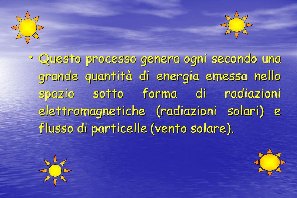 Questo processo genera ogni secondo una grande quantità di energia emessa nello spazio sotto forma di radiazioni elettromagnetiche (radiazioni solari)