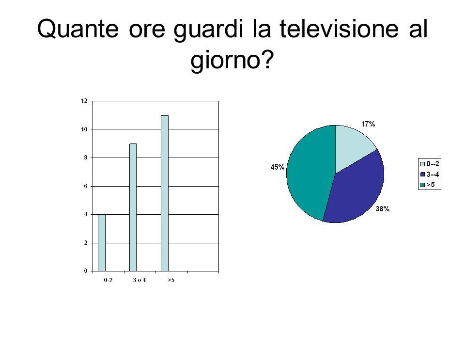 Quante ore guardi la televisione al giorno?
