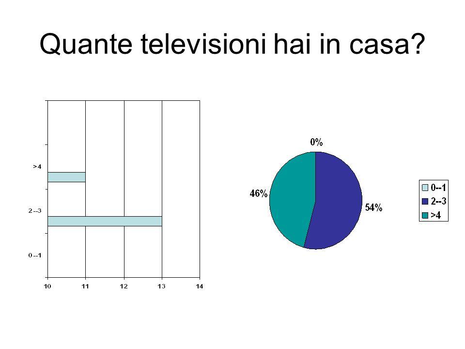 Quante televisioni hai in casa?