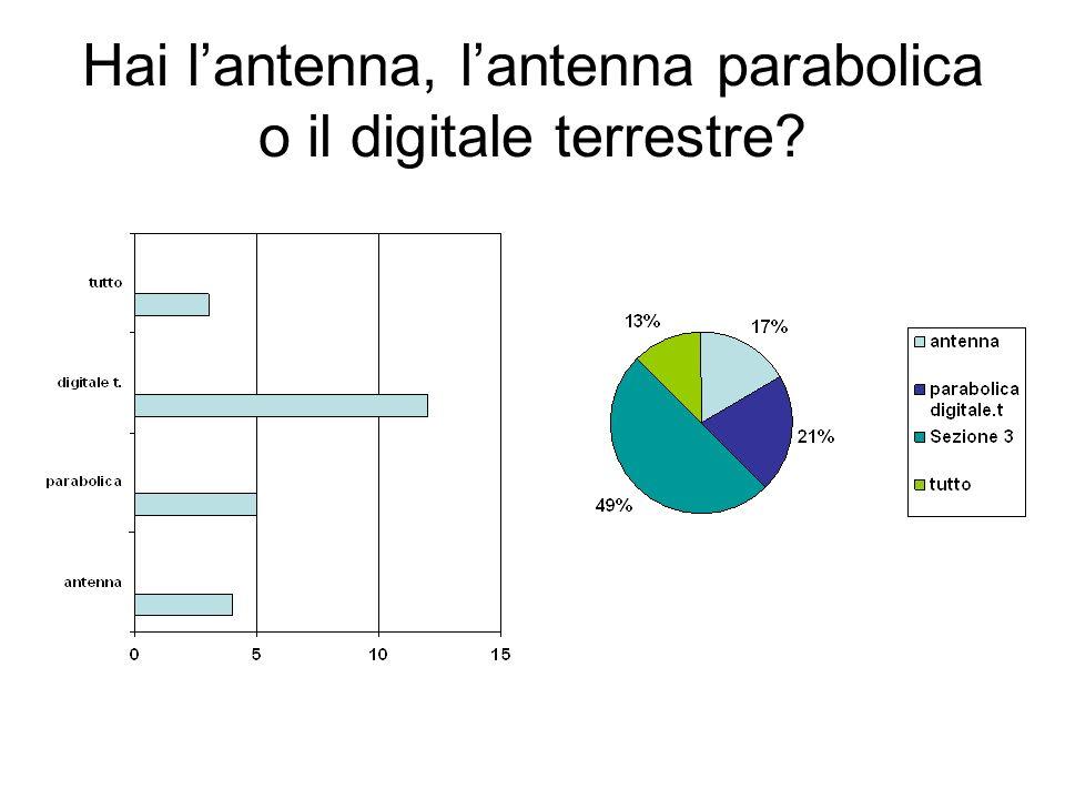 Hai lantenna, lantenna parabolica o il digitale terrestre?