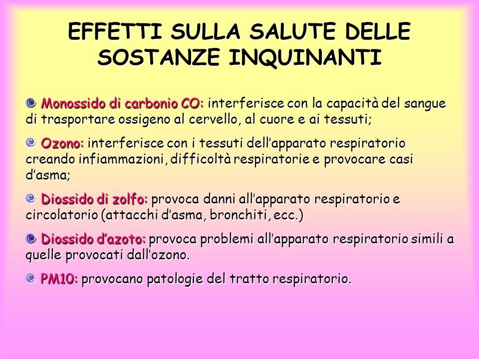 EMISSIONI DI CO 2, SO 2, NO x in ITALIA