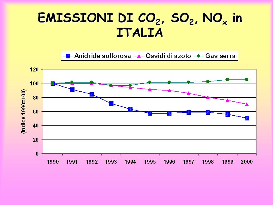 EMISSIONI DI CO 2, SO 2, NO x in ITALIA