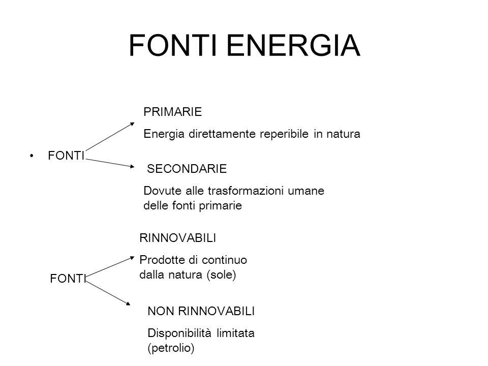 FONTI ENERGIA FONTI PRIMARIE Energia direttamente reperibile in natura SECONDARIE Dovute alle trasformazioni umane delle fonti primarie FONTI RINNOVAB