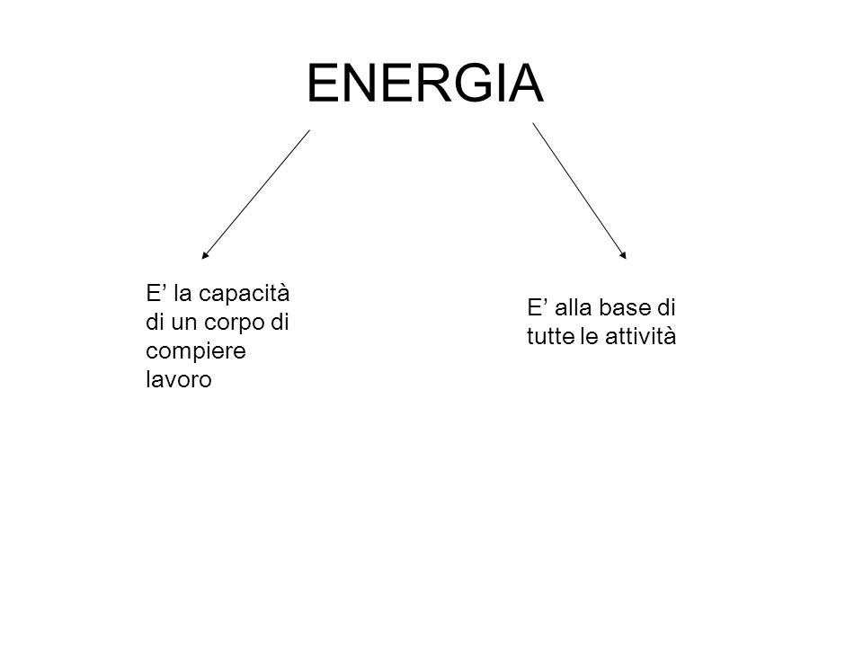 ENERGIA E la capacità di un corpo di compiere lavoro E alla base di tutte le attività