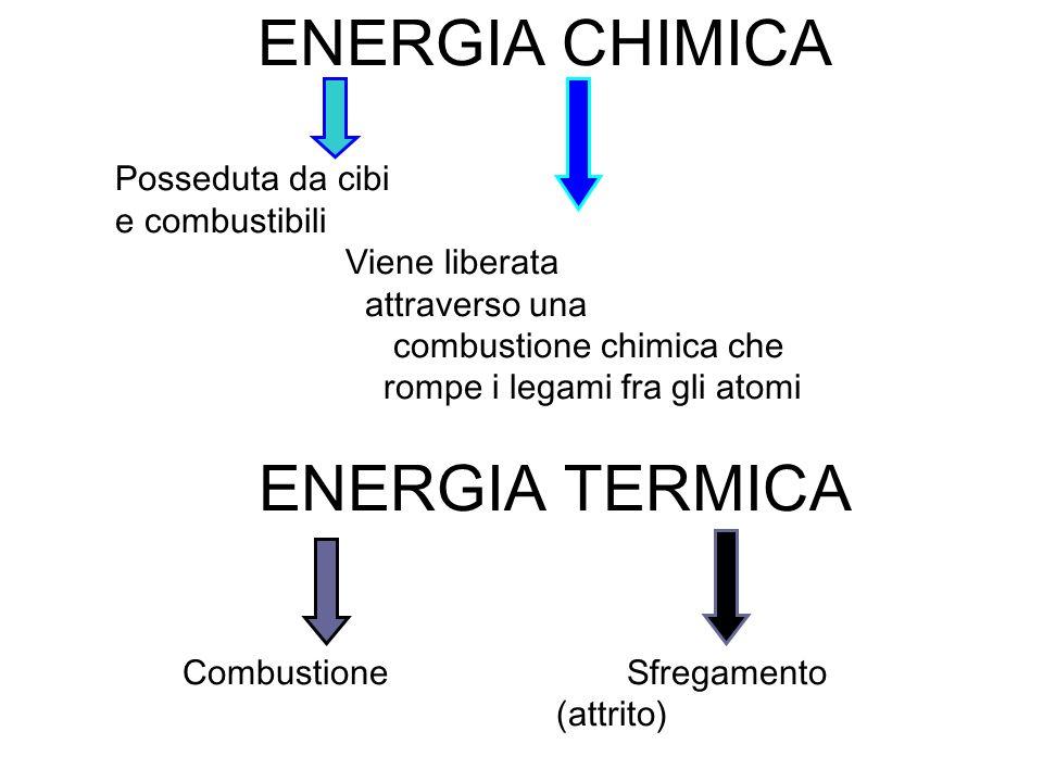 ENERGIA CHIMICA Posseduta da cibi e combustibili Viene liberata attraverso una combustione chimica che rompe i legami fra gli atomi ENERGIA TERMICA Co