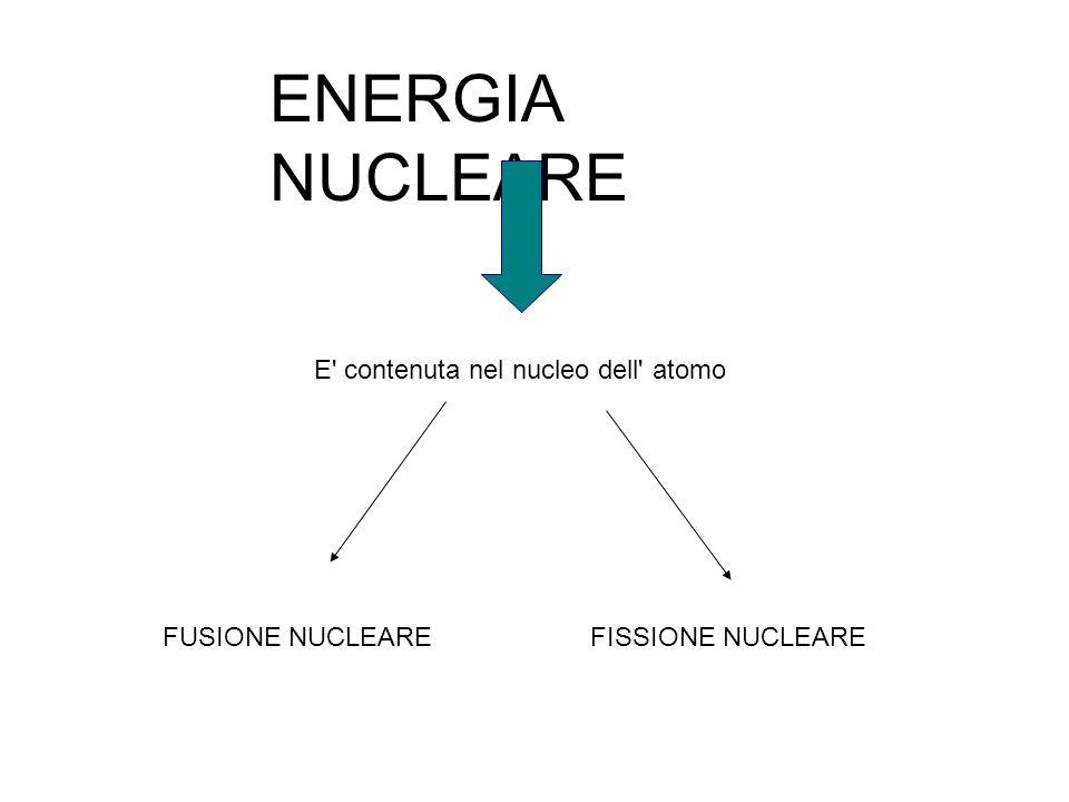 ENERGIA NUCLEARE E' contenuta nel nucleo dell' atomo FUSIONE NUCLEAREFISSIONE NUCLEARE
