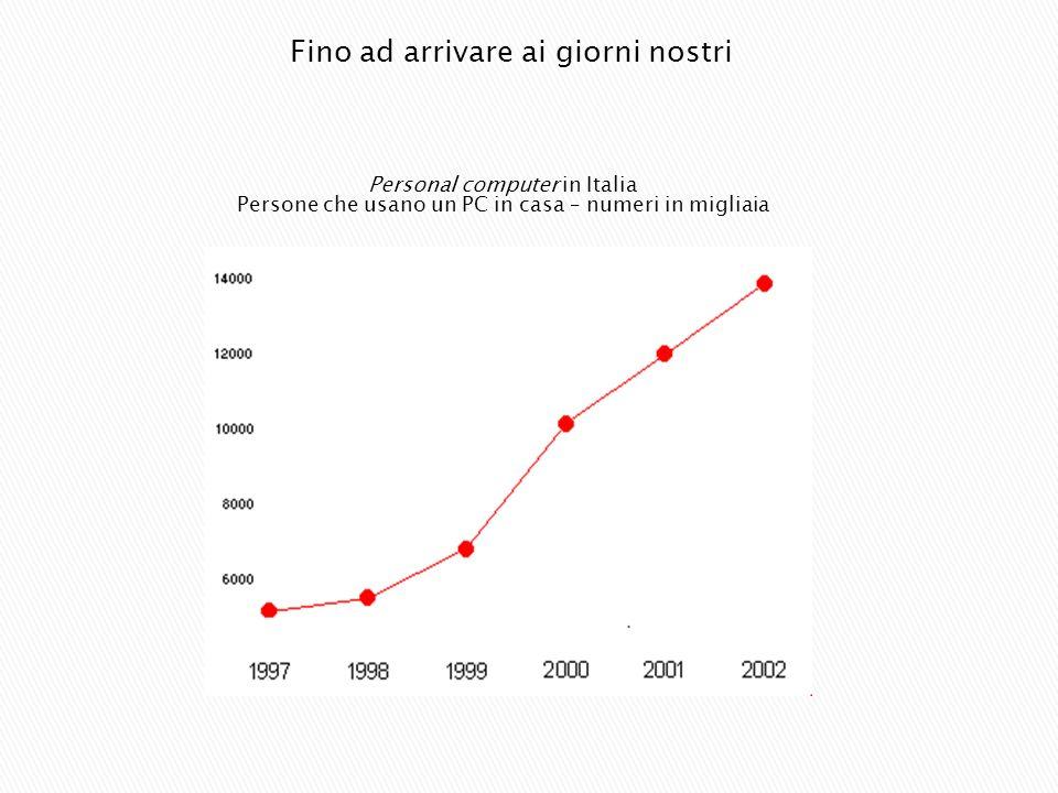 Personal computer in Italia Persone che usano un PC in casa – numeri in migliaia