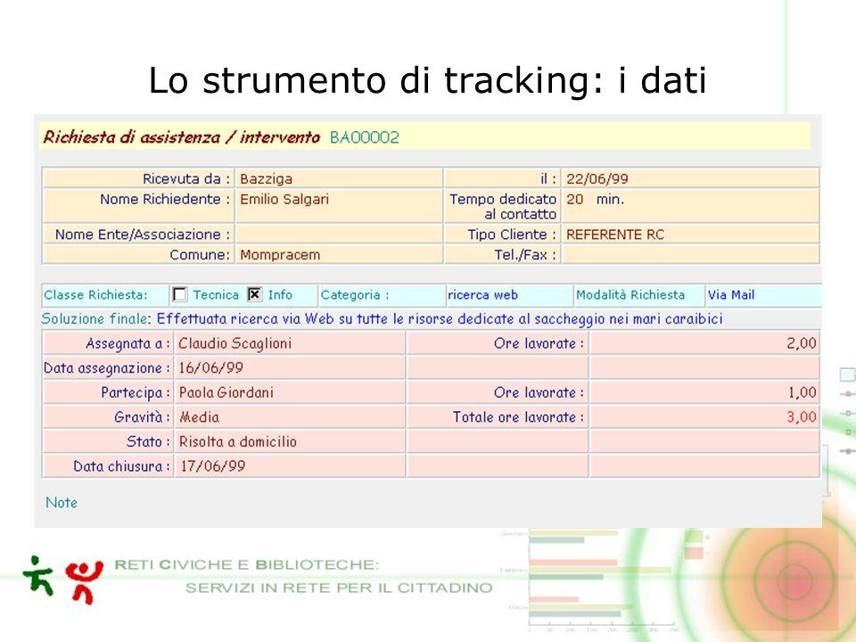 Lo strumento di tracking: i dati