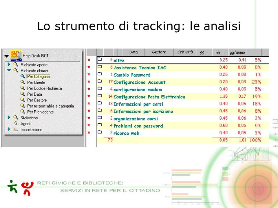 Lo strumento di tracking: le analisi