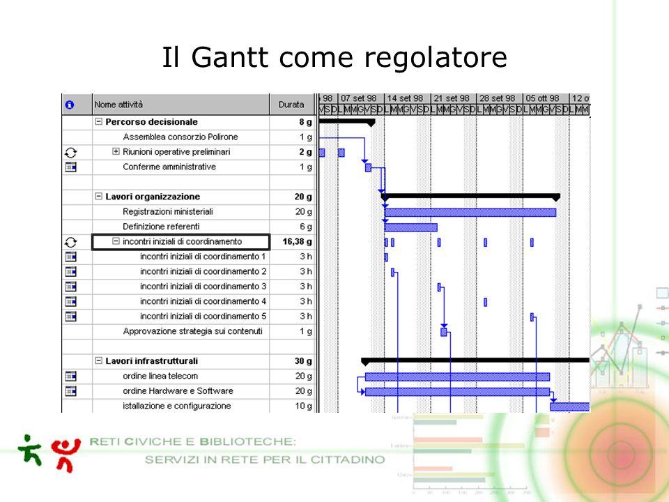 Il Gantt come regolatore