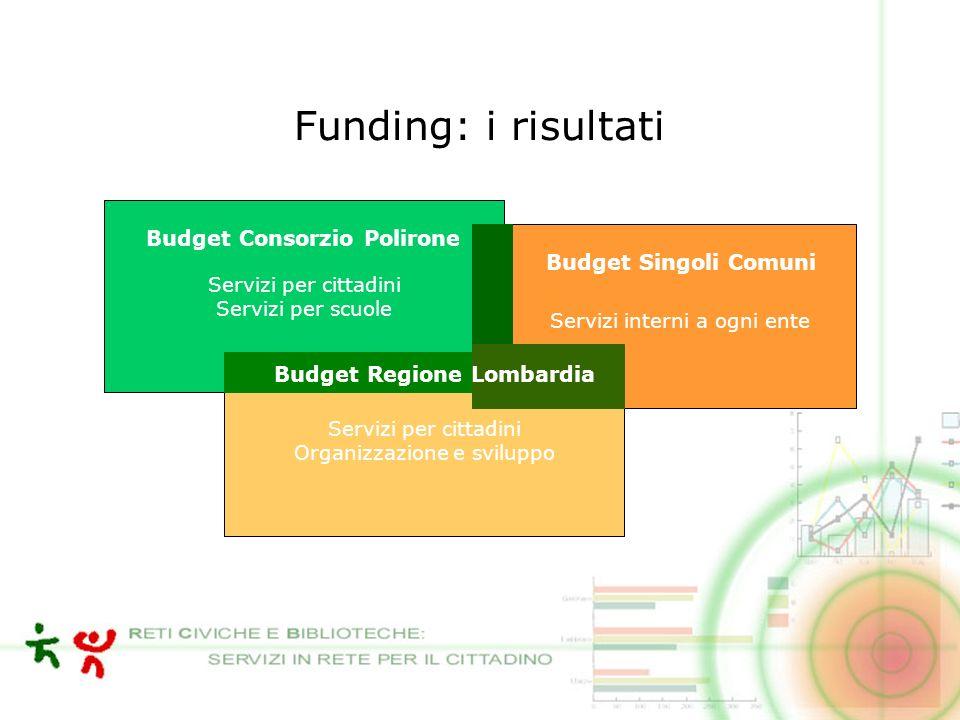 Pur con intersezioni i finanziamenti sono così destinati Budget Fin.