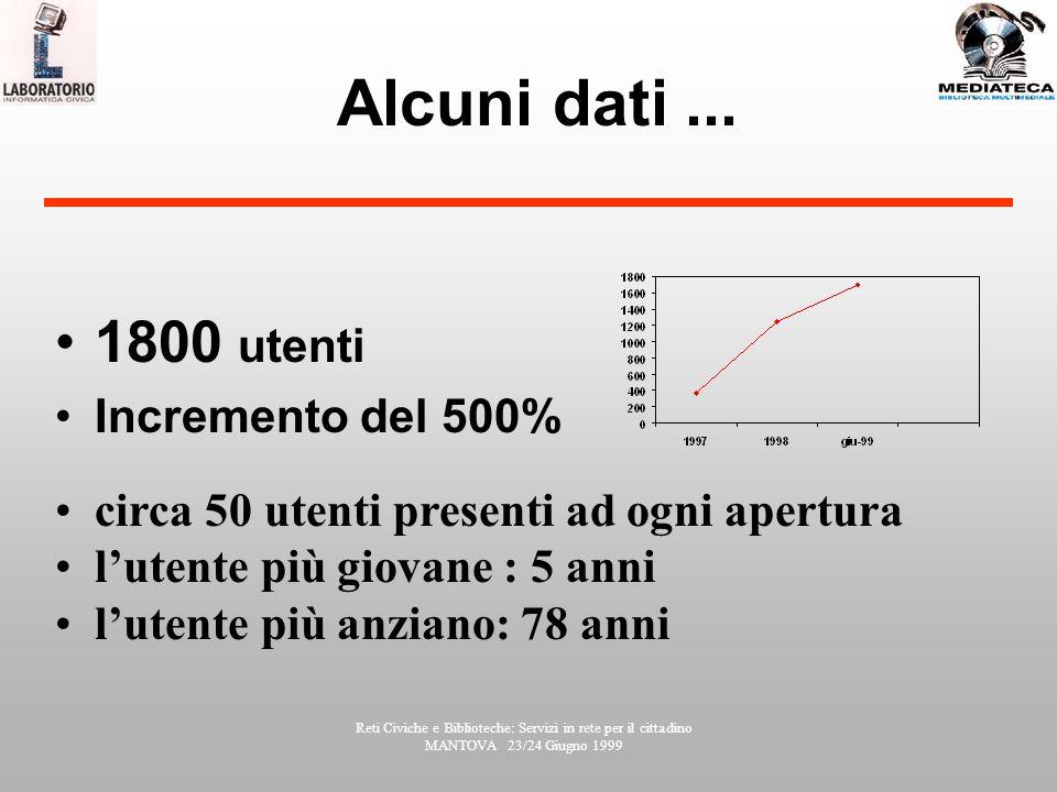 Reti Civiche e Biblioteche: Servizi in rete per il cittadino MANTOVA 23/24 Giugno 1999 Alcuni dati...