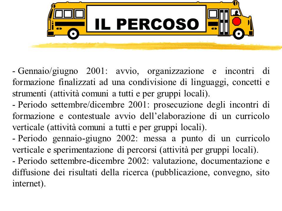 IL PERCOSO - Gennaio/giugno 2001: avvio, organizzazione e incontri di formazione finalizzati ad una condivisione di linguaggi, concetti e strumenti (a