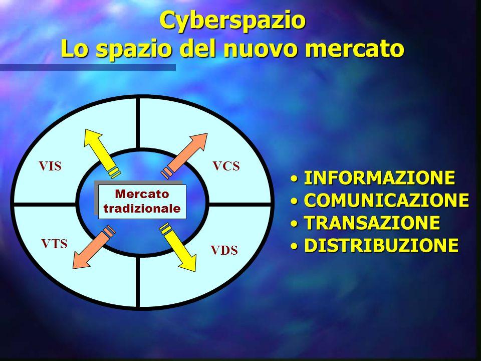 Cyberspazio Lo spazio del nuovo mercato VISVCS VTS VDS Mercato tradizionale Mercato tradizionale INFORMAZIONE INFORMAZIONE COMUNICAZIONE COMUNICAZIONE TRANSAZIONE TRANSAZIONE DISTRIBUZIONE DISTRIBUZIONE