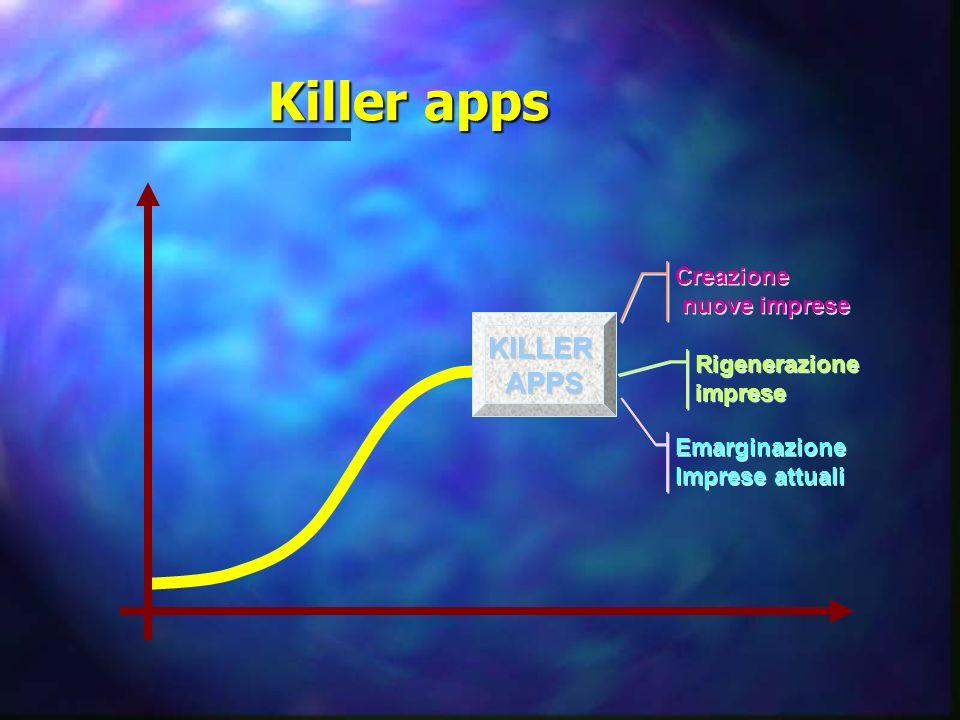 Killer apps Creazione nuove imprese Creazione nuove imprese Rigenerazione imprese Emarginazione Imprese attuali KILLERAPPS