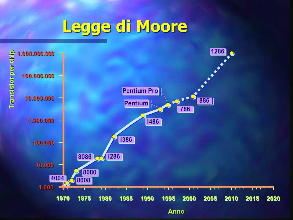 Legge di Moore Transistor per chip 1970 1975 1980 1985 1990 1995 2000 2005 2010 2015 2020 1.000.000.000100.000.000 10.000.000 1.000.000 100.000 10.000 1.000 Anno 8008 8080 8086 i286 i386 i486 886 Pentium Pro 786 1286 Pentium 4004