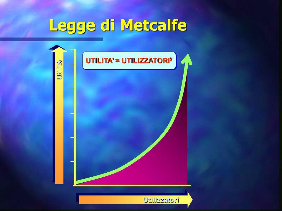 Legge di Metcalfe UTILITA = UTILIZZATORI 2 UtilizzatoriUtilizzatori UtilitàUtilità