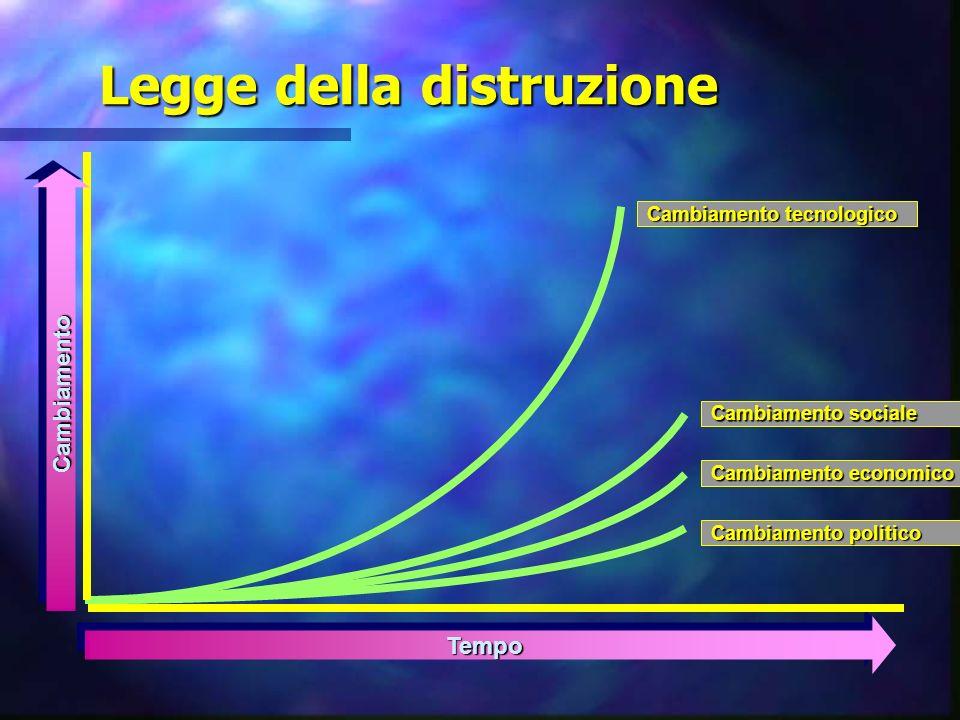 Legge della distruzione TempoTempo Cambiamento sociale Cambiamento economico Cambiamento politico Cambiamento tecnologico CambiamentoCambiamento