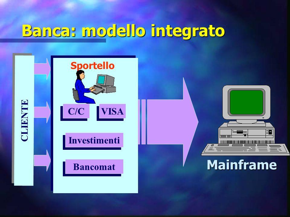 Banca: modello integrato CLIENTE Sportello C/C VISA Investimenti Bancomat Mainframe