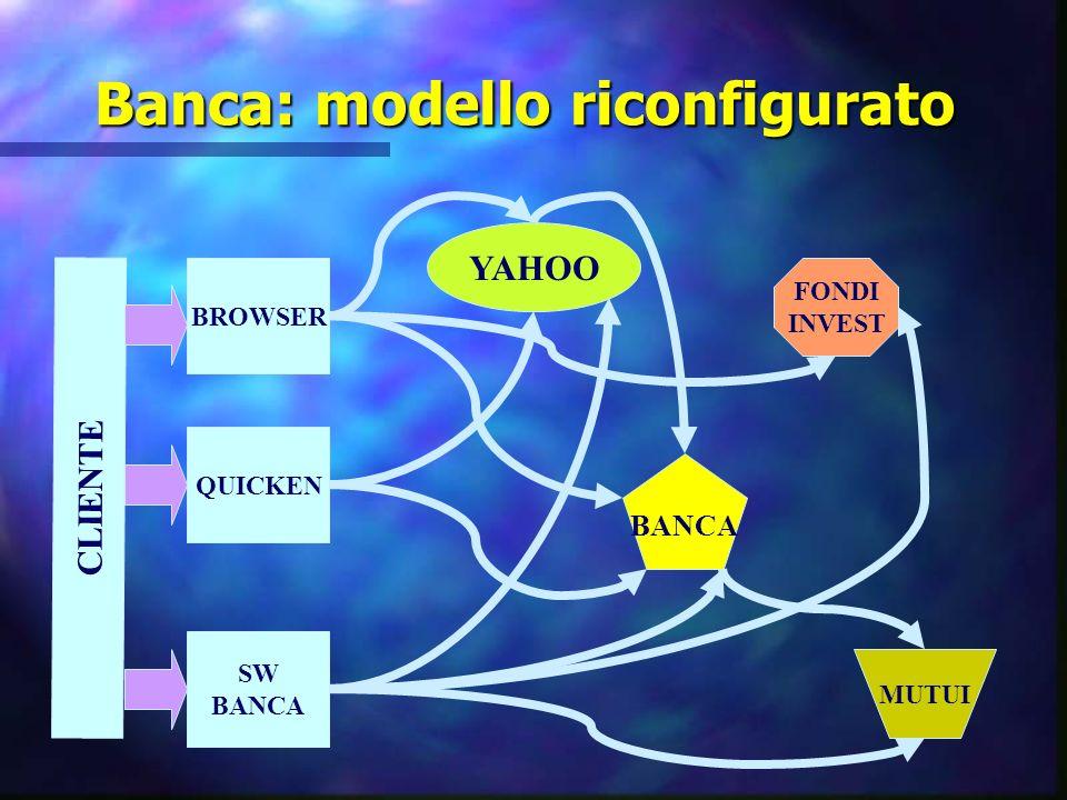 Banca: modello riconfigurato CLIENTE BROWSER QUICKEN SW BANCA YAHOO BANCA FONDI INVEST MUTUI