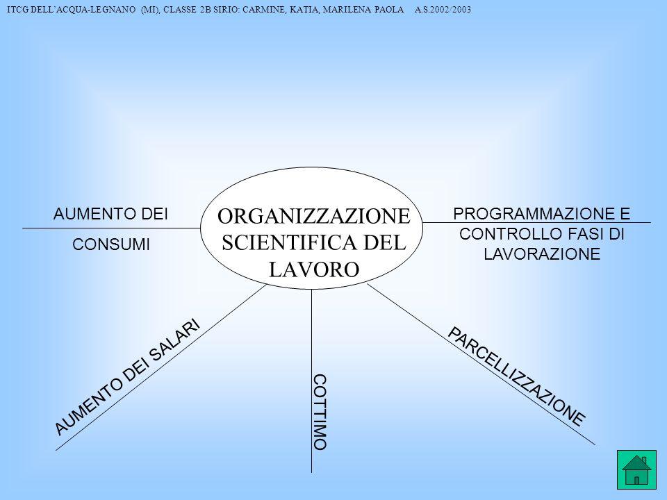 PARCELLIZZAZIONE COTTIMO AUMENTO DEI SALARI AUMENTO DEI CONSUMI PROGRAMMAZIONE E CONTROLLO FASI DI LAVORAZIONE ORGANIZZAZIONE SCIENTIFICA DEL LAVORO I