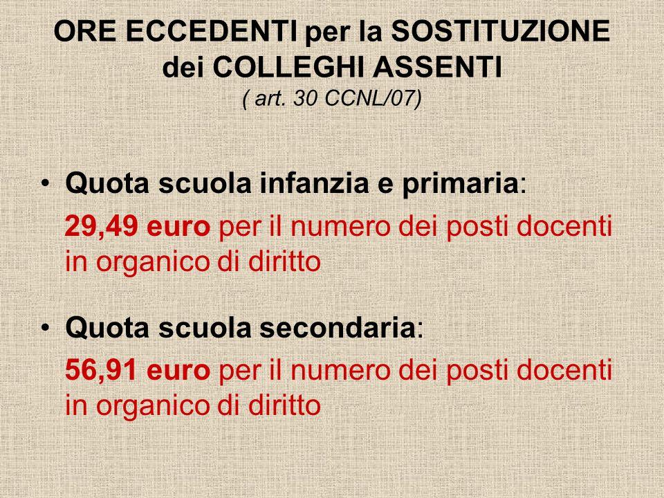 ORE ECCEDENTI per la SOSTITUZIONE dei COLLEGHI ASSENTI ( art. 30 CCNL/07) Quota scuola infanzia e primaria: 29,49 euro per il numero dei posti docenti