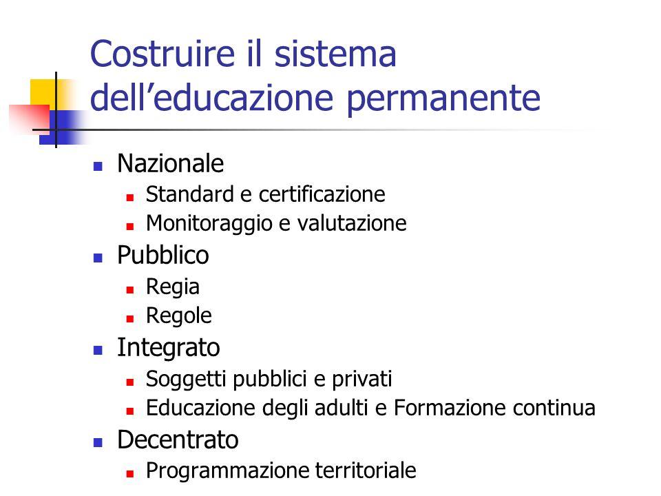 Costruire il sistema delleducazione permanente Nazionale Standard e certificazione Monitoraggio e valutazione Pubblico Regia Regole Integrato Soggetti