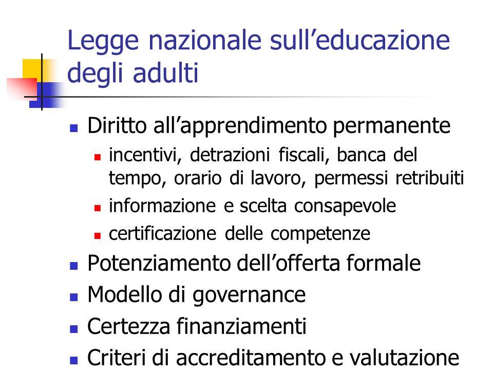 Legge nazionale sulleducazione degli adulti Diritto allapprendimento permanente incentivi, detrazioni fiscali, banca del tempo, orario di lavoro, permessi retribuiti informazione e scelta consapevole certificazione delle competenze Potenziamento dellofferta formale Modello di governance Certezza finanziamenti Criteri di accreditamento e valutazione