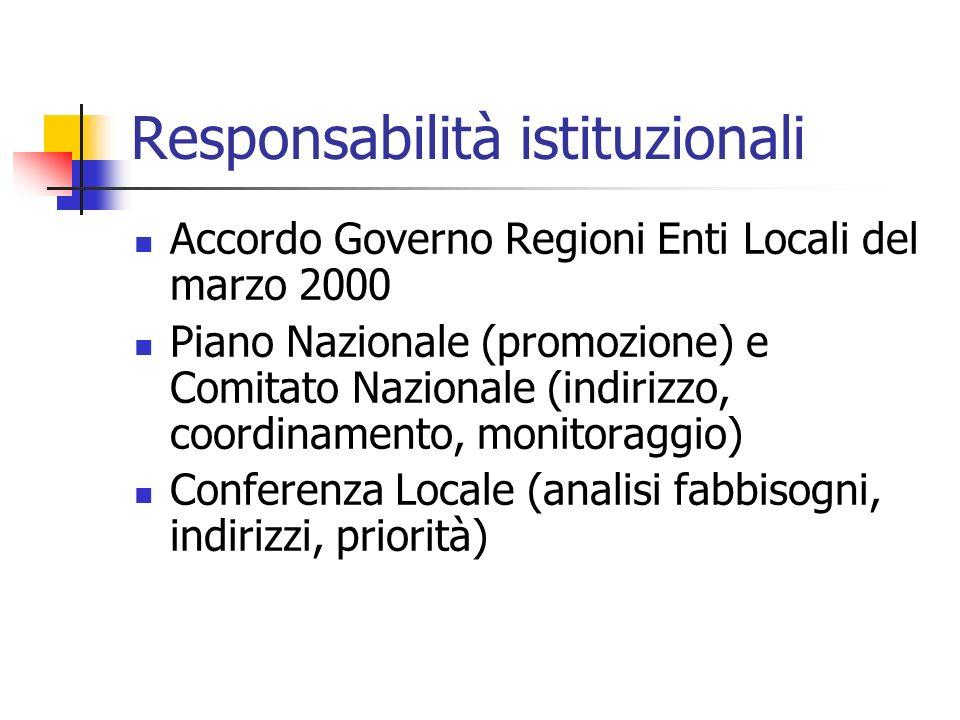 Responsabilità istituzionali Accordo Governo Regioni Enti Locali del marzo 2000 Piano Nazionale (promozione) e Comitato Nazionale (indirizzo, coordinamento, monitoraggio) Conferenza Locale (analisi fabbisogni, indirizzi, priorità)