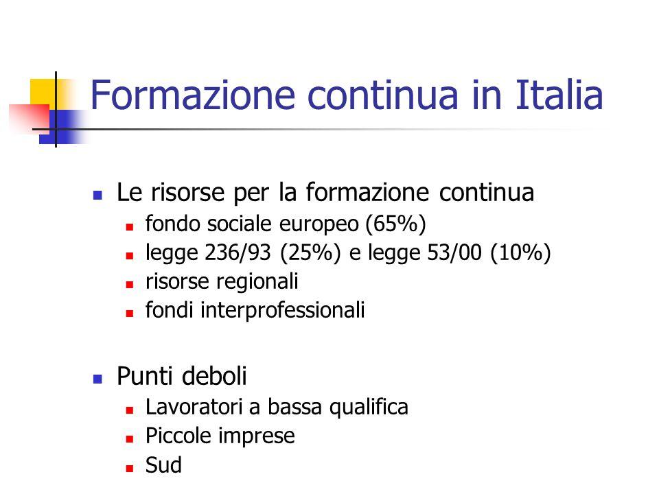 Formazione continua in Italia Le risorse per la formazione continua fondo sociale europeo (65%) legge 236/93 (25%) e legge 53/00 (10%) risorse regionali fondi interprofessionali Punti deboli Lavoratori a bassa qualifica Piccole imprese Sud