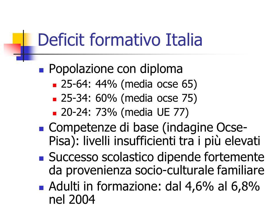 Deficit formativo Italia Popolazione con diploma 25-64: 44% (media ocse 65) 25-34: 60% (media ocse 75) 20-24: 73% (media UE 77) Competenze di base (indagine Ocse- Pisa): livelli insufficienti tra i più elevati Successo scolastico dipende fortemente da provenienza socio-culturale familiare Adulti in formazione: dal 4,6% al 6,8% nel 2004