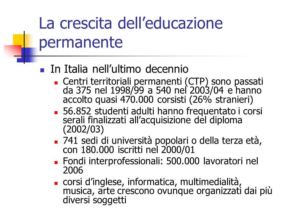 La crescita delleducazione permanente In Italia nellultimo decennio Centri territoriali permanenti (CTP) sono passati da 375 nel 1998/99 a 540 nel 2003/04 e hanno accolto quasi 470.000 corsisti (26% stranieri) 56.852 studenti adulti hanno frequentato i corsi serali finalizzati allacquisizione del diploma (2002/03) 741 sedi di università popolari o della terza età, con 180.000 iscritti nel 2000/01 Fondi interprofessionali: 500.000 lavoratori nel 2006 corsi dinglese, informatica, multimedialità, musica, arte crescono ovunque organizzati dai più diversi soggetti