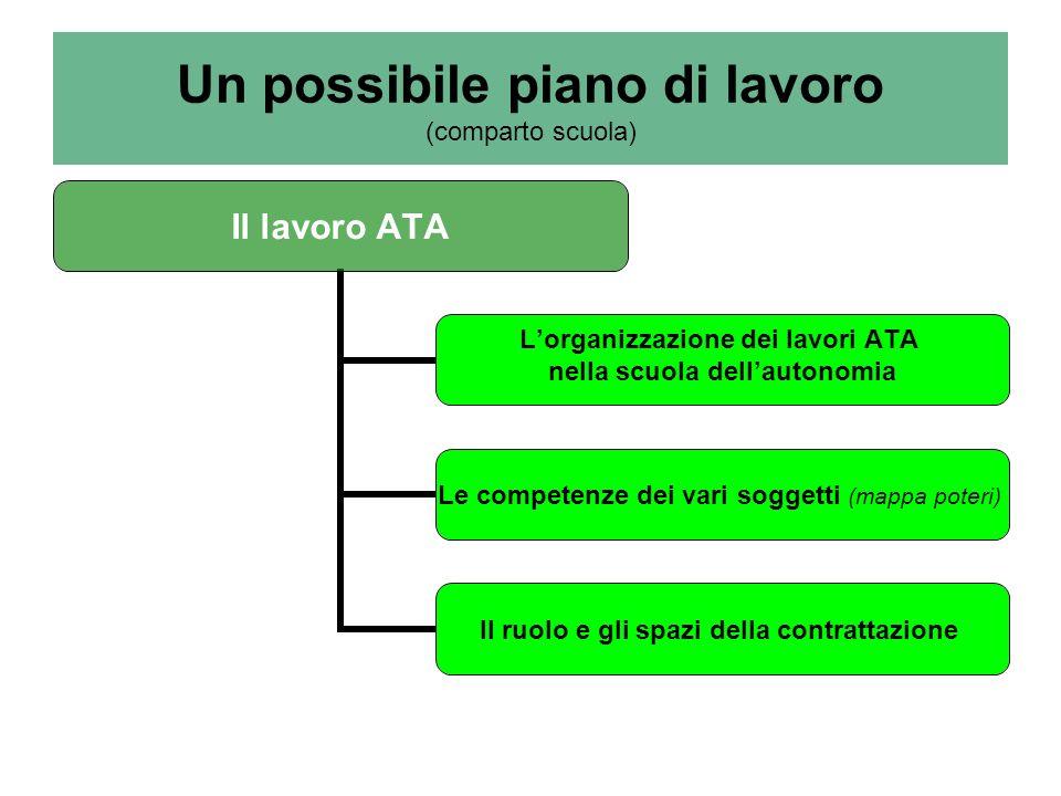 Un possibile piano di lavoro (comparto scuola) Il lavoro ATA Lorganizzazione dei lavori ATA nella scuola dellautonomia Le competenze dei vari soggetti (mappa poteri) Il ruolo e gli spazi della contrattazione