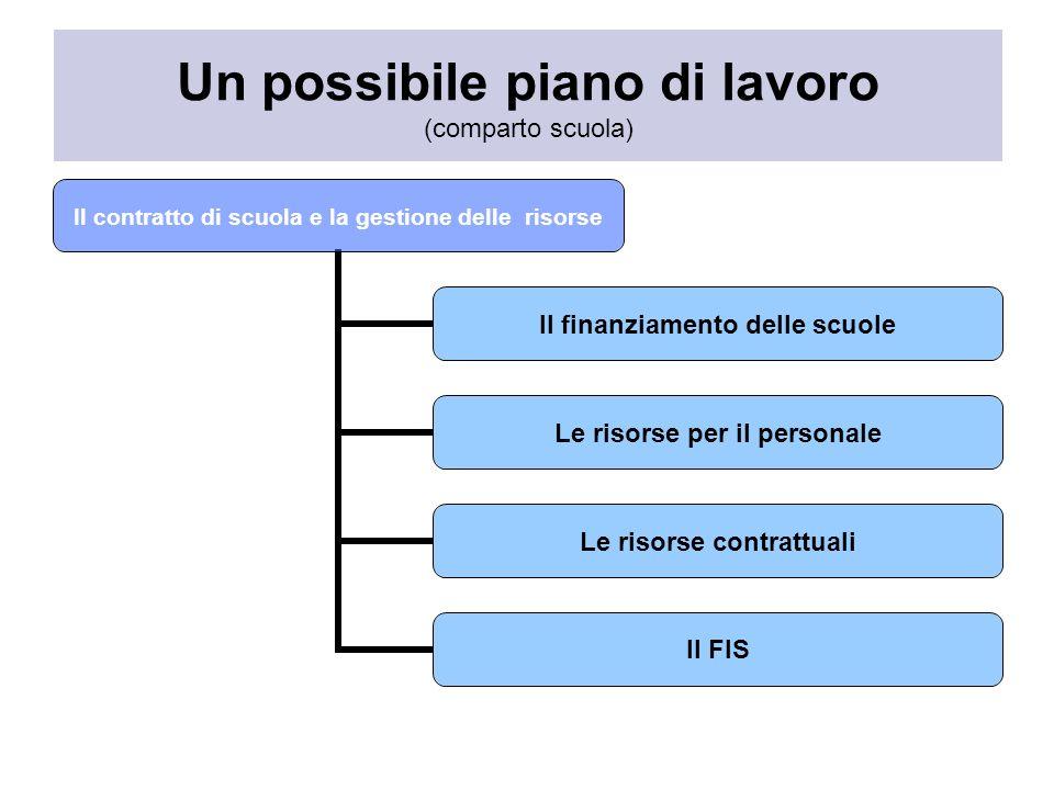 Un possibile piano di lavoro (comparto scuola) Il contratto di scuola e la gestione delle risorse Il finanziamento delle scuole Le risorse per il personale Le risorse contrattuali Il FIS