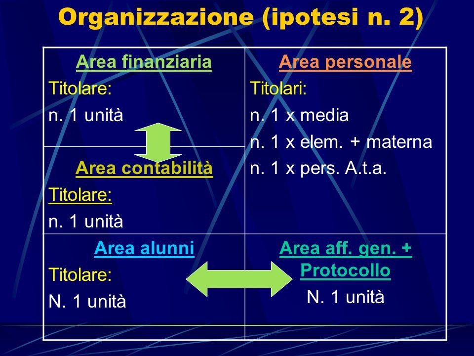 Organizzazione (ipotesi n. 2) Area finanziaria Titolare: n. 1 unità Area contabilità Titolare: n. 1 unità Area personale Titolari: n. 1 x media n. 1 x