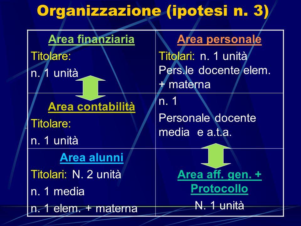 Organizzazione (ipotesi n. 3) Area finanziaria Titolare: n. 1 unità Area contabilità Titolare: n. 1 unità Area personale Titolari: n. 1 unità Pers.le