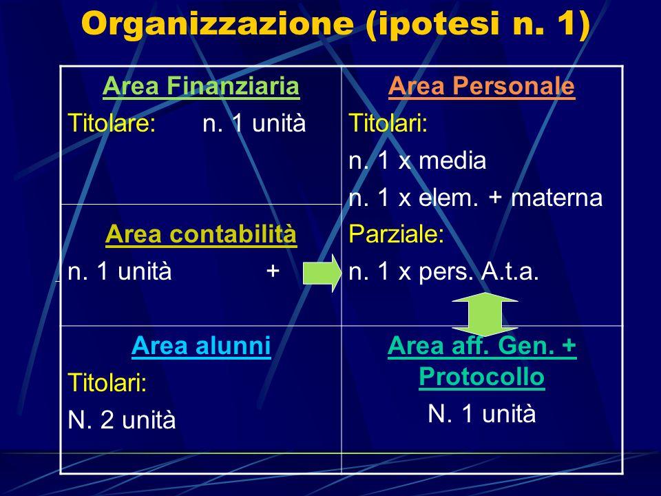 Organizzazione (ipotesi n. 1) Area Finanziaria Titolare: n. 1 unità Area contabilità n. 1 unità + Area Personale Titolari: n. 1 x media n. 1 x elem. +