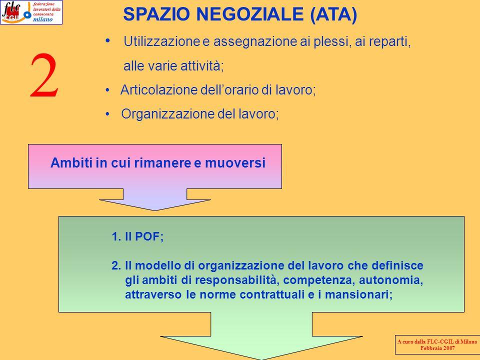 2 SPAZIO NEGOZIALE (ATA) Utilizzazione e assegnazione ai plessi, ai reparti, alle varie attività; Articolazione dellorario di lavoro; Organizzazione d