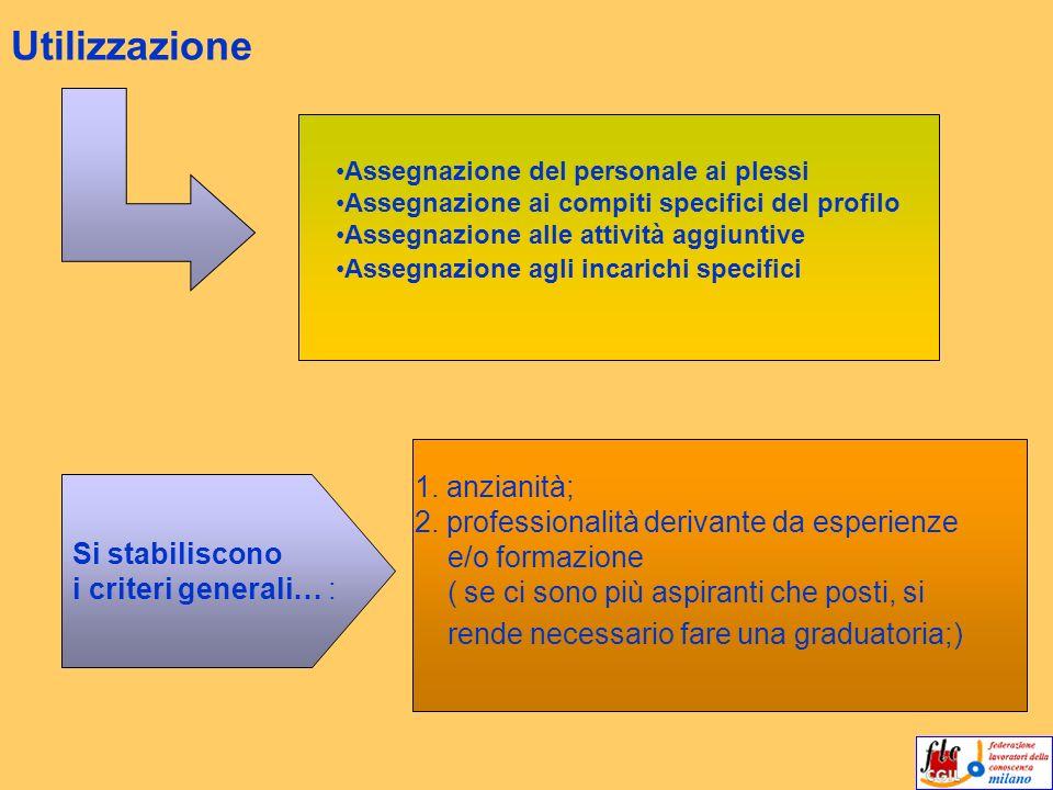 Utilizzazione Assegnazione del personale ai plessi Assegnazione ai compiti specifici del profilo Assegnazione alle attività aggiuntive Assegnazione ag